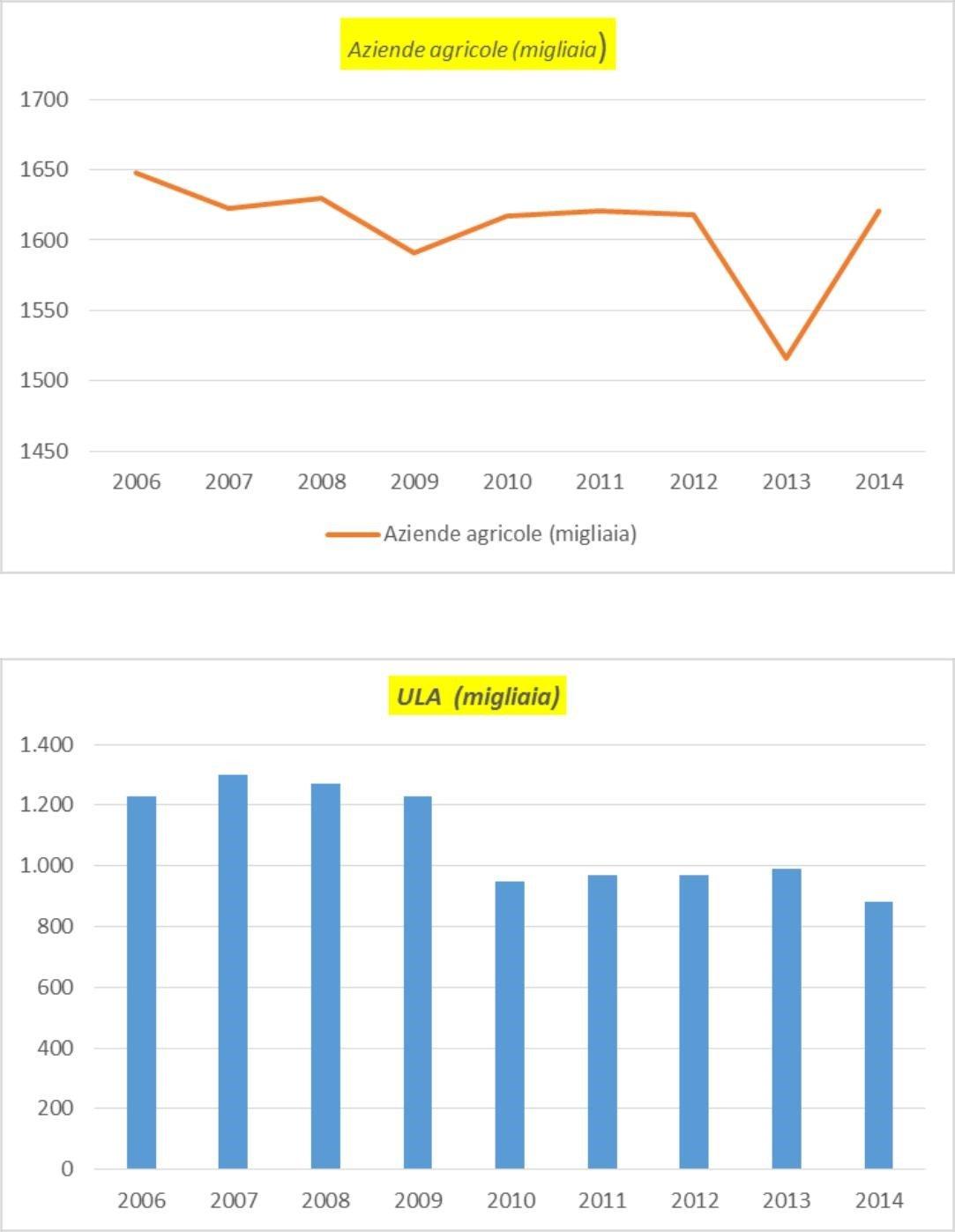 I numeri dell'Agricoltura Contadina spiegati da Antonio Onorati 1