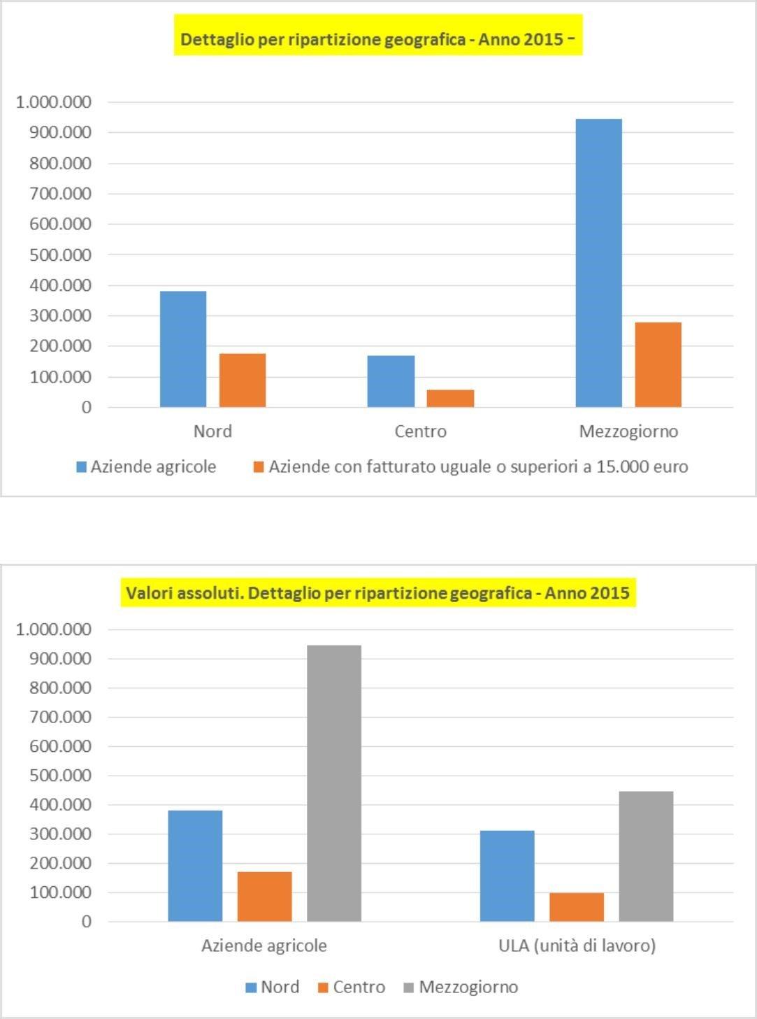 I numeri dell'Agricoltura Contadina spiegati da Antonio Onorati 7