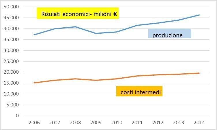 I numeri dell'Agricoltura Contadina spiegati da Antonio Onorati