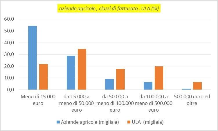I numeri dell'Agricoltura Contadina spiegati da Antonio Onorati 5