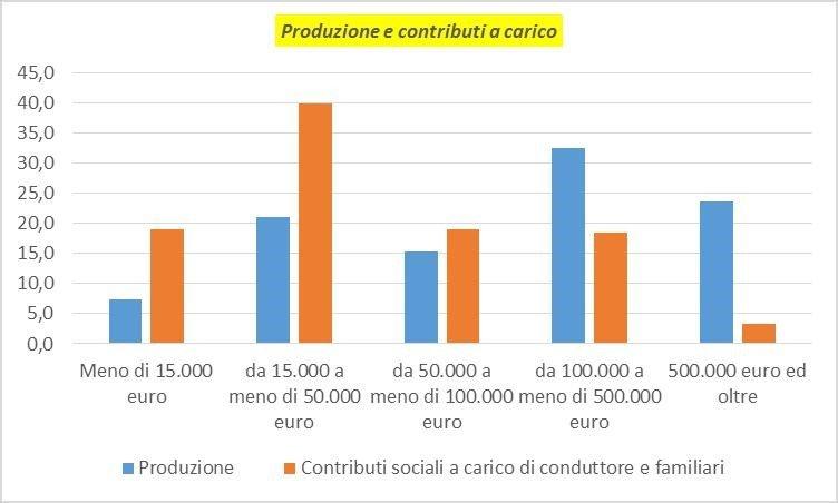 I numeri dell'Agricoltura Contadina spiegati da Antonio Onorati 6