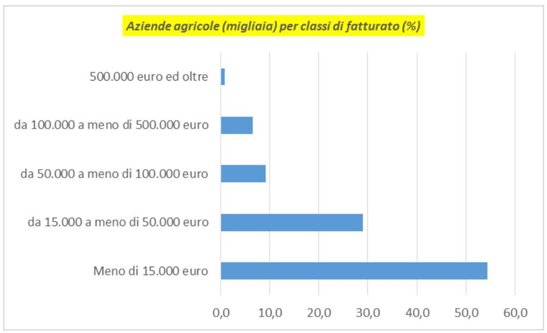 I numeri dell'Agricoltura Contadina spiegati da Antonio Onorati 8