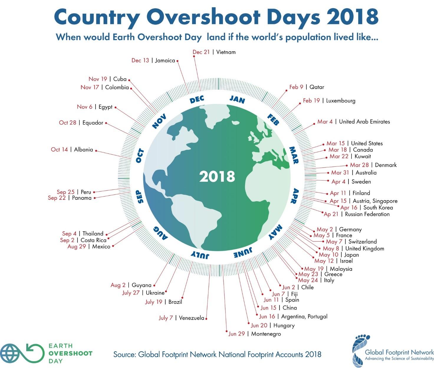 L'Overshoot Day 2018: la continua razzia di risorse appartenenti alle generazione future 1